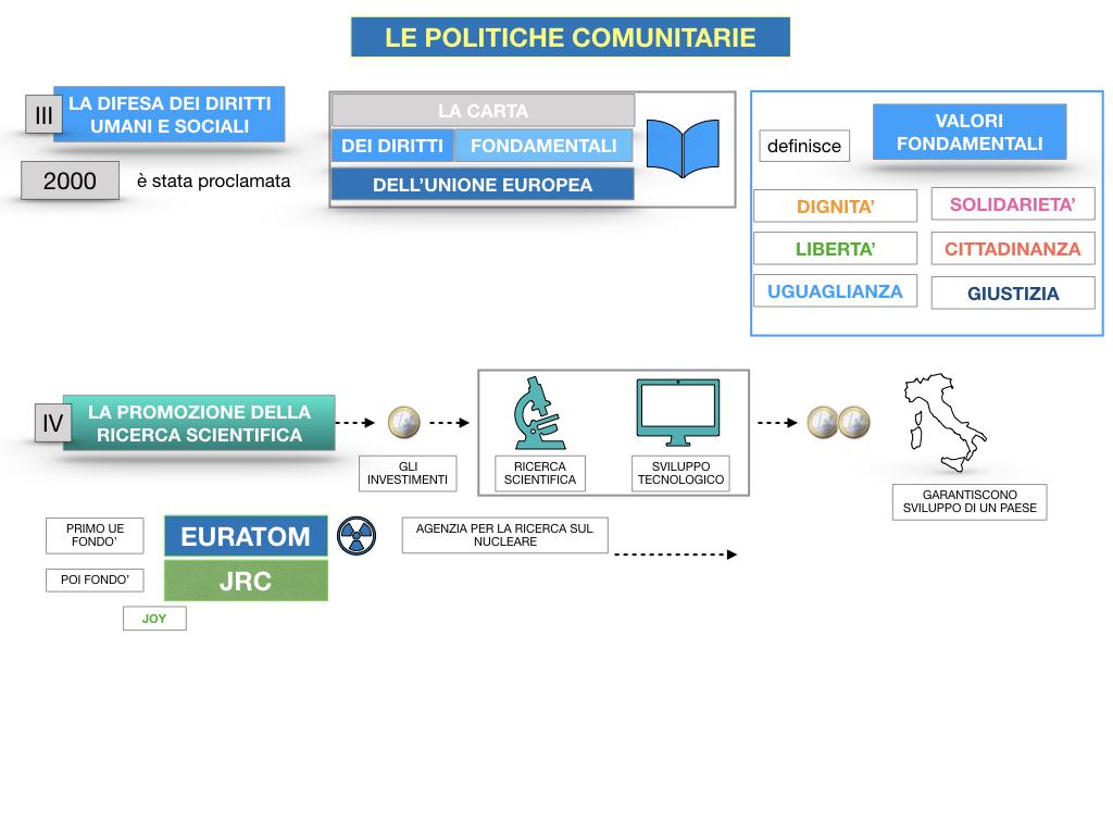 4. LE POLITICHE COMUNITARIE_SIMULAZIONE.087