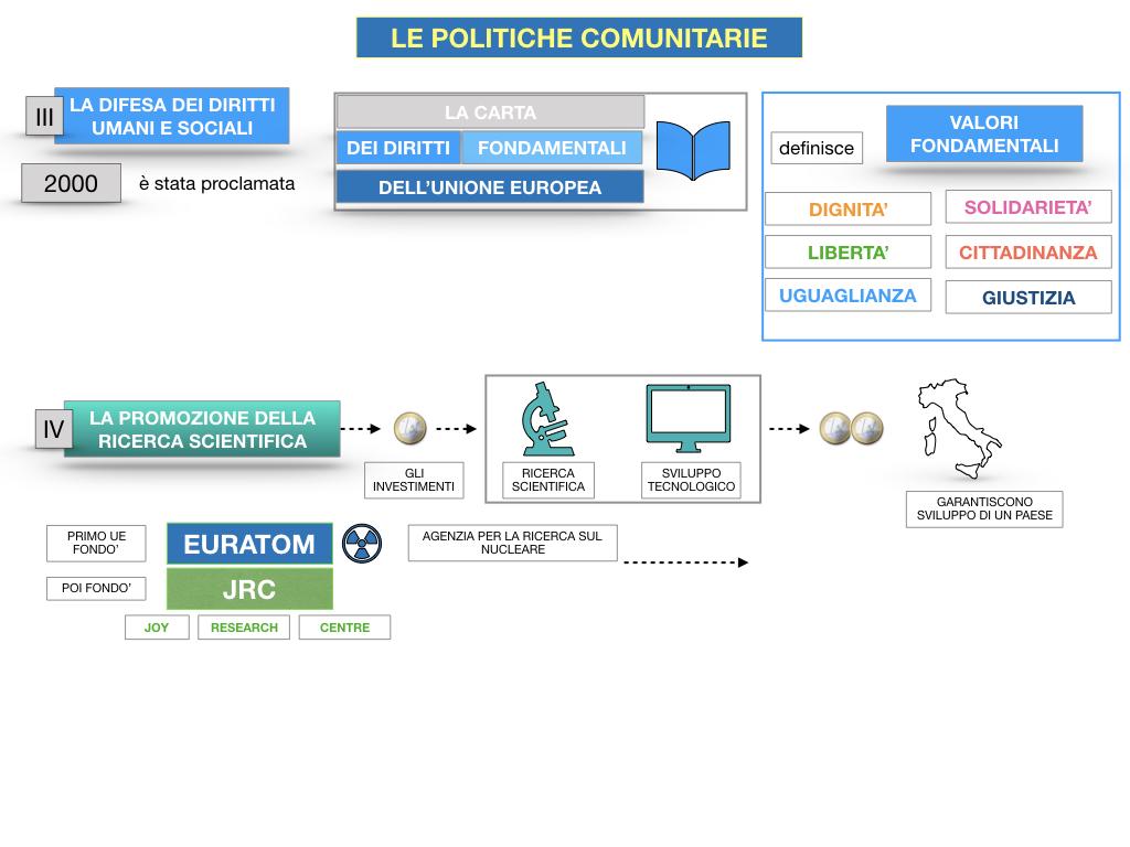4. LE POLITICHE COMUNITARIE_SIMULAZIONE.089