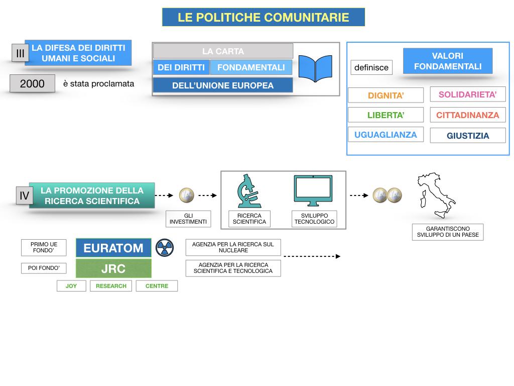 4. LE POLITICHE COMUNITARIE_SIMULAZIONE.090