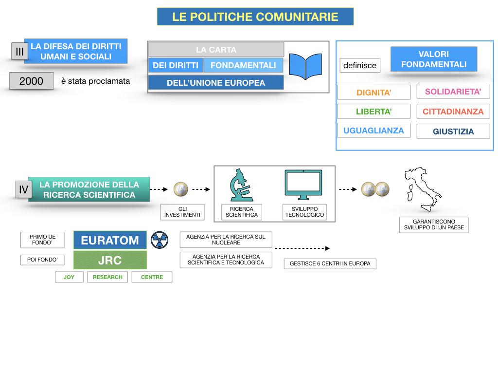 4. LE POLITICHE COMUNITARIE_SIMULAZIONE.091