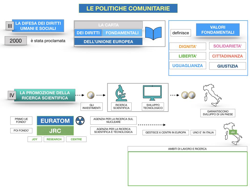 4. LE POLITICHE COMUNITARIE_SIMULAZIONE.093