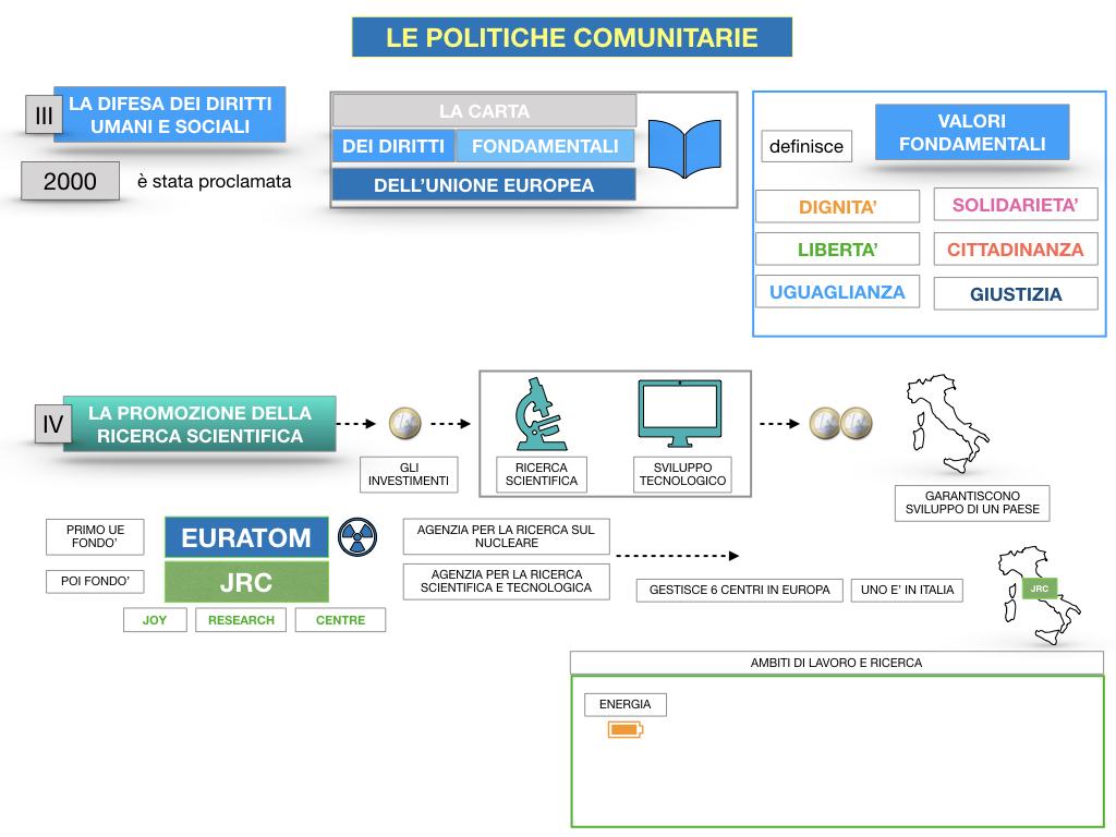 4. LE POLITICHE COMUNITARIE_SIMULAZIONE.094