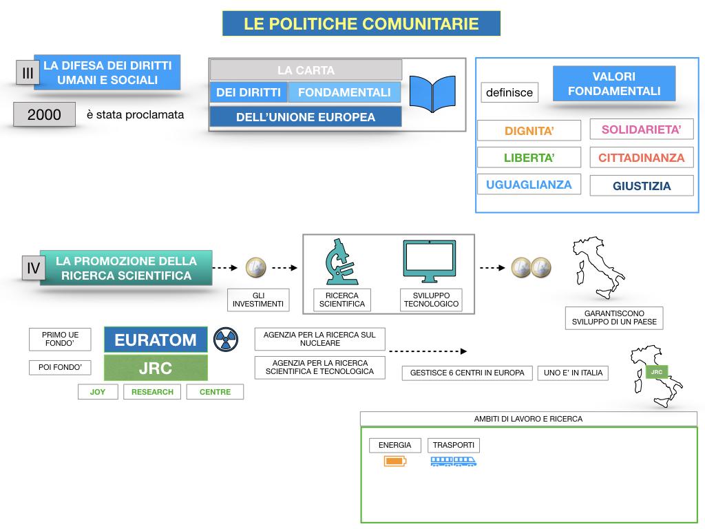 4. LE POLITICHE COMUNITARIE_SIMULAZIONE.095