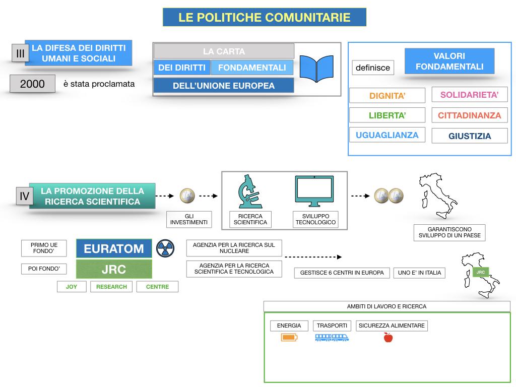 4. LE POLITICHE COMUNITARIE_SIMULAZIONE.096