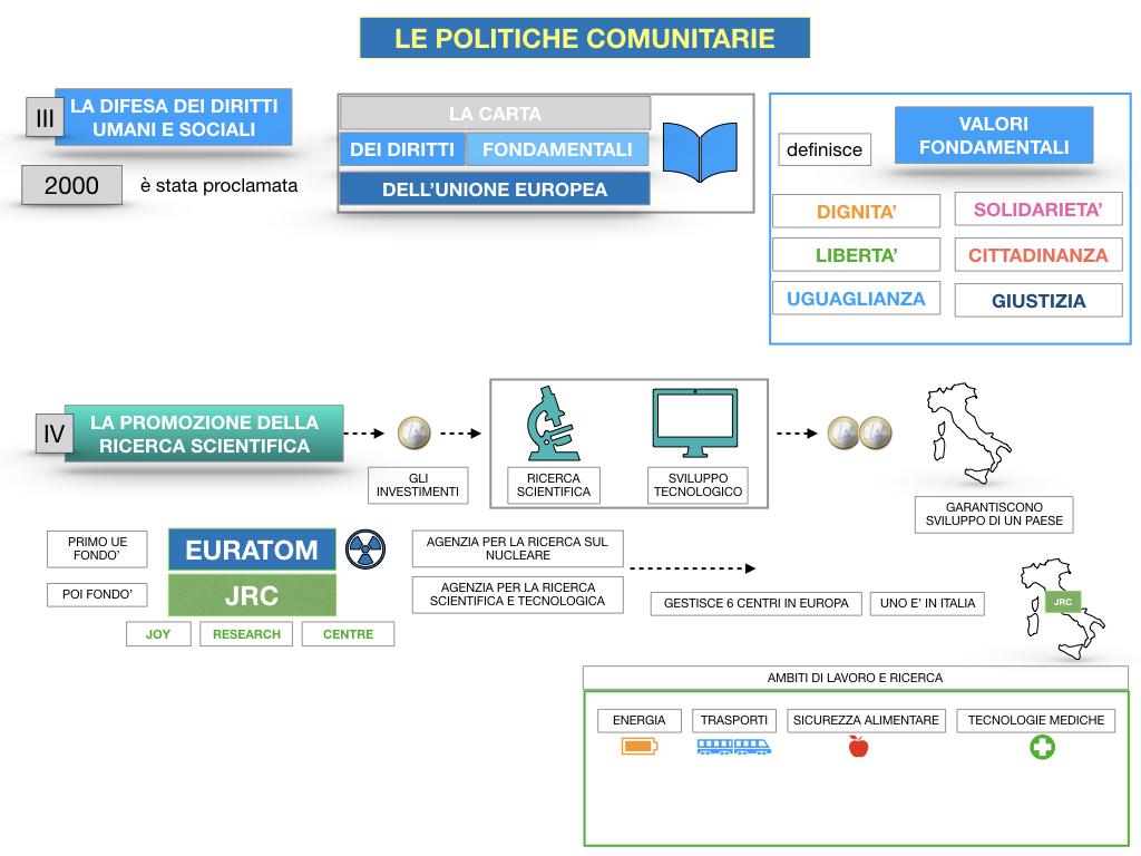 4. LE POLITICHE COMUNITARIE_SIMULAZIONE.097