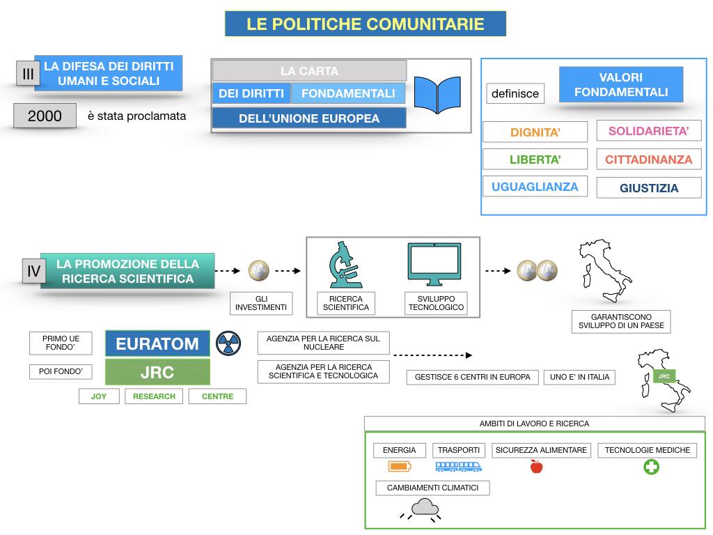 4. LE POLITICHE COMUNITARIE_SIMULAZIONE.098