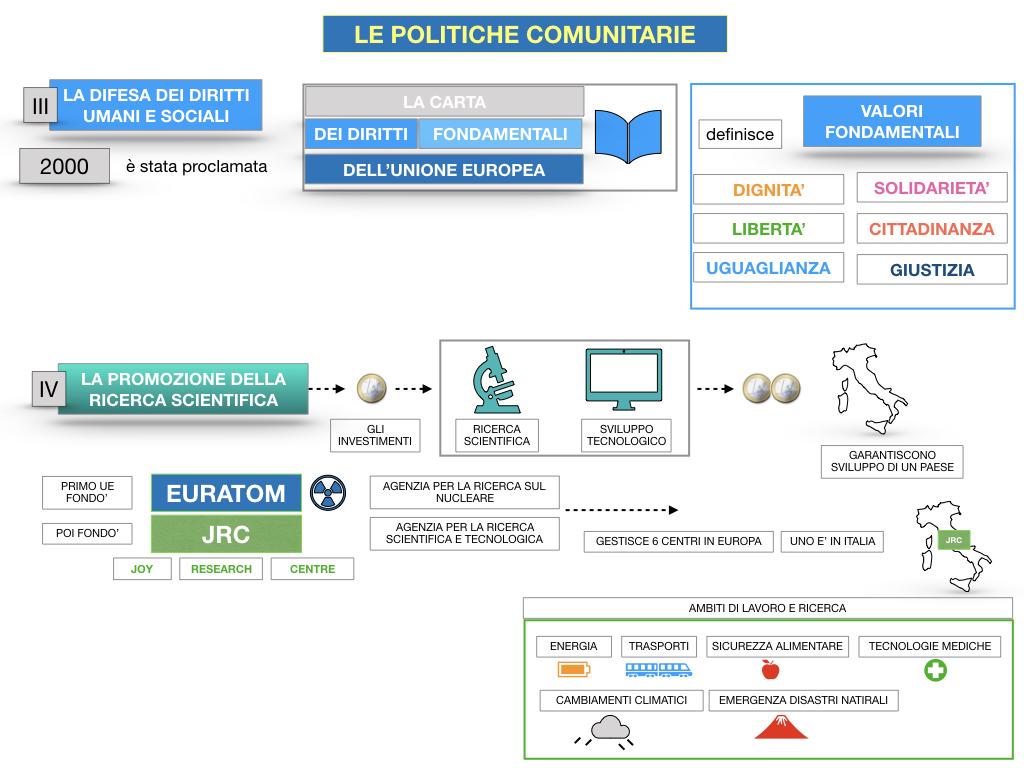 4. LE POLITICHE COMUNITARIE_SIMULAZIONE.099