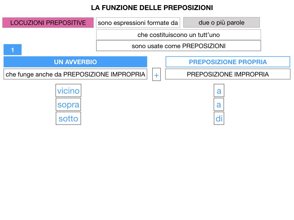 4.LOCUZIONI PREPOSITIVE_SIMULAZIONE.017