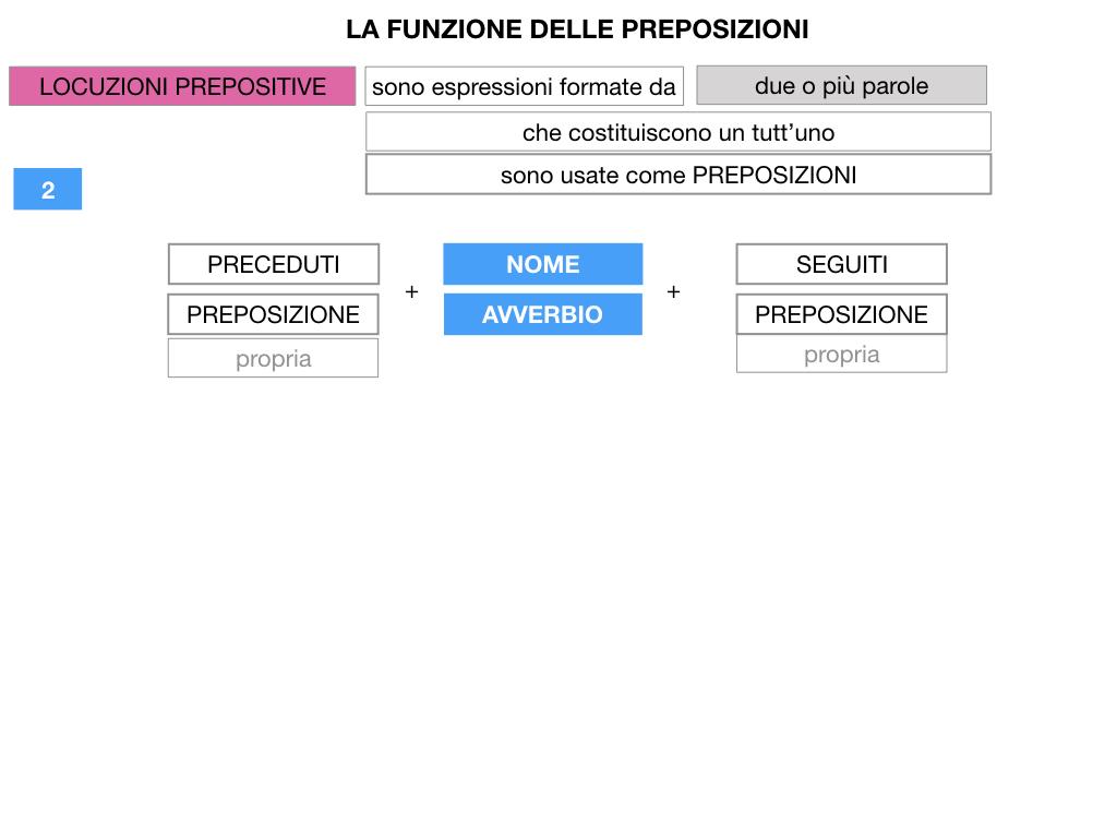 4.LOCUZIONI PREPOSITIVE_SIMULAZIONE.038