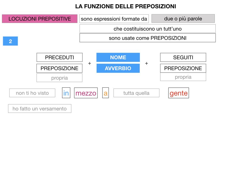 4.LOCUZIONI PREPOSITIVE_SIMULAZIONE.045