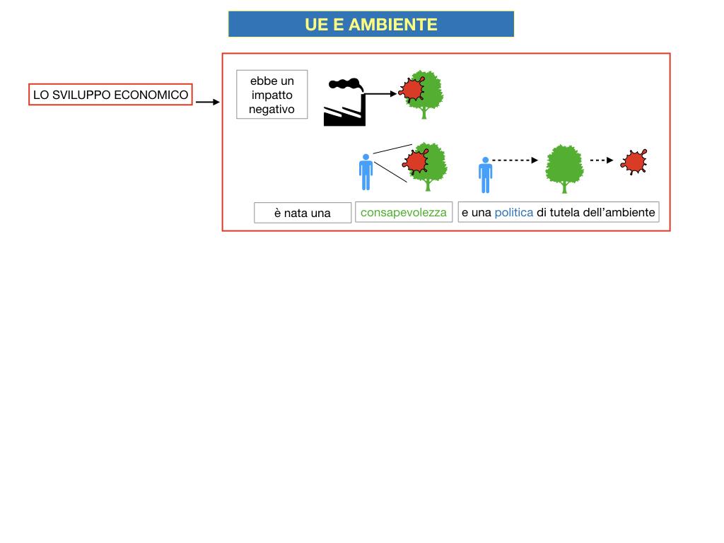 5. L'UNIONE EUROPEA E L'AMBIENTE_SIMULAZIONE.014