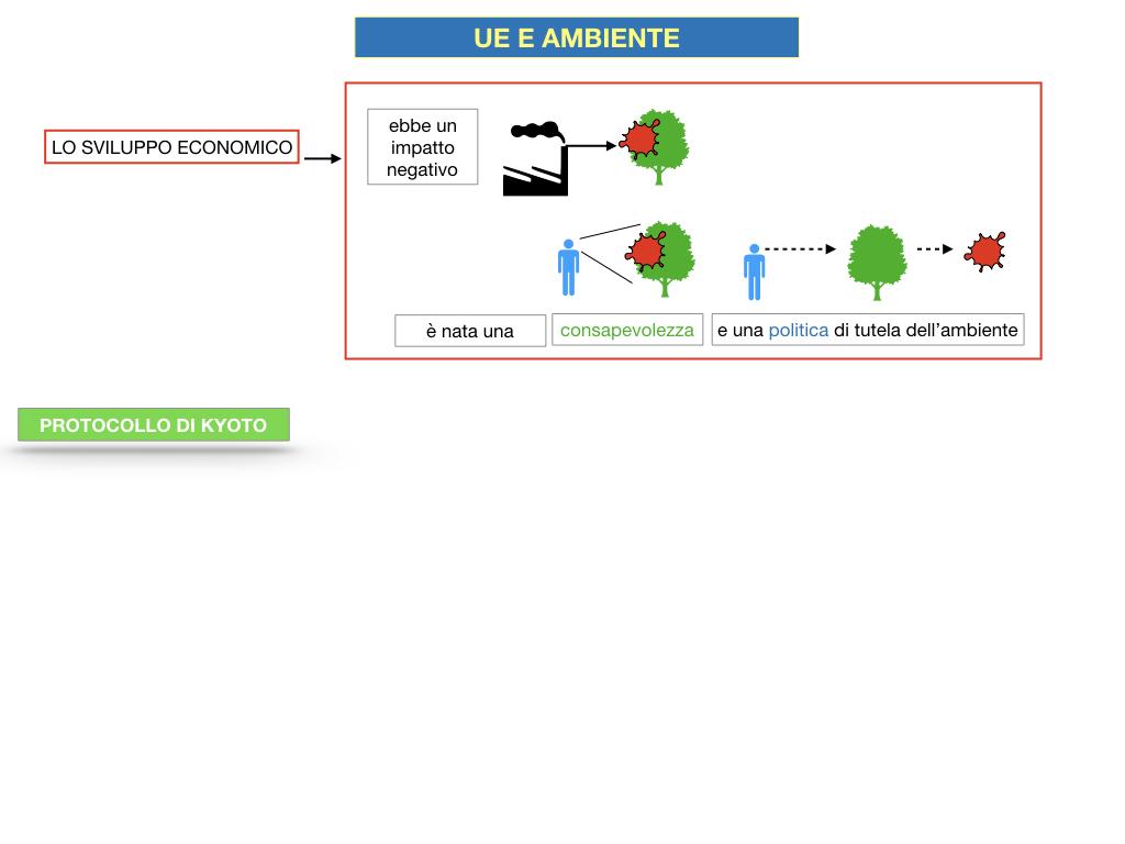 5. L'UNIONE EUROPEA E L'AMBIENTE_SIMULAZIONE.015