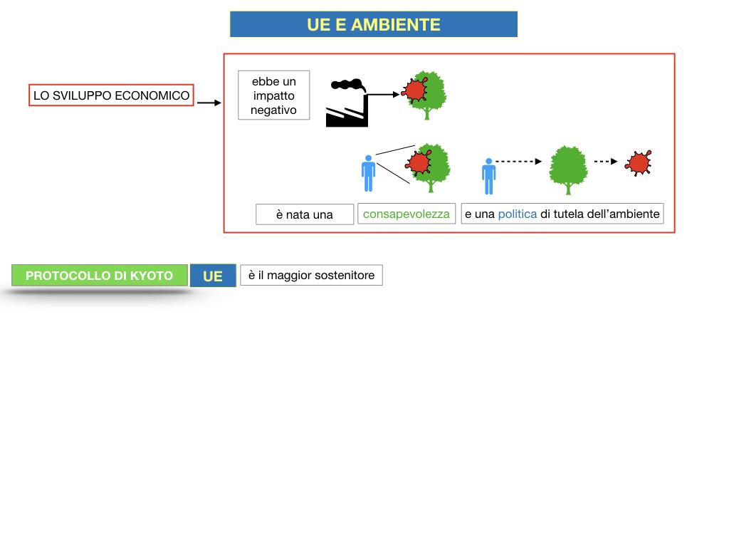 5. L'UNIONE EUROPEA E L'AMBIENTE_SIMULAZIONE.016