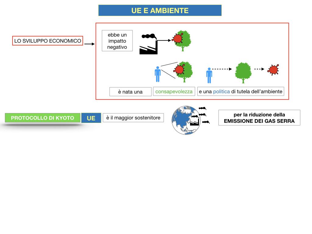 5. L'UNIONE EUROPEA E L'AMBIENTE_SIMULAZIONE.017