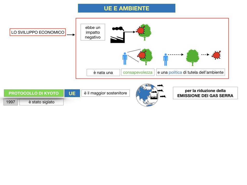 5. L'UNIONE EUROPEA E L'AMBIENTE_SIMULAZIONE.018
