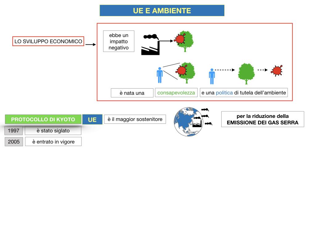 5. L'UNIONE EUROPEA E L'AMBIENTE_SIMULAZIONE.019