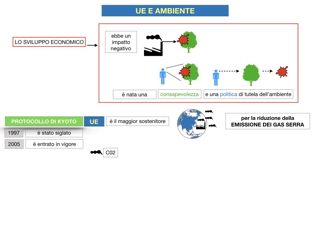 5. L'UNIONE EUROPEA E L'AMBIENTE_SIMULAZIONE.020