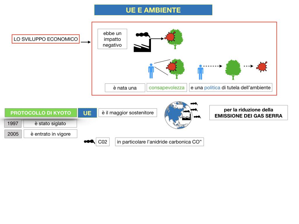 5. L'UNIONE EUROPEA E L'AMBIENTE_SIMULAZIONE.021