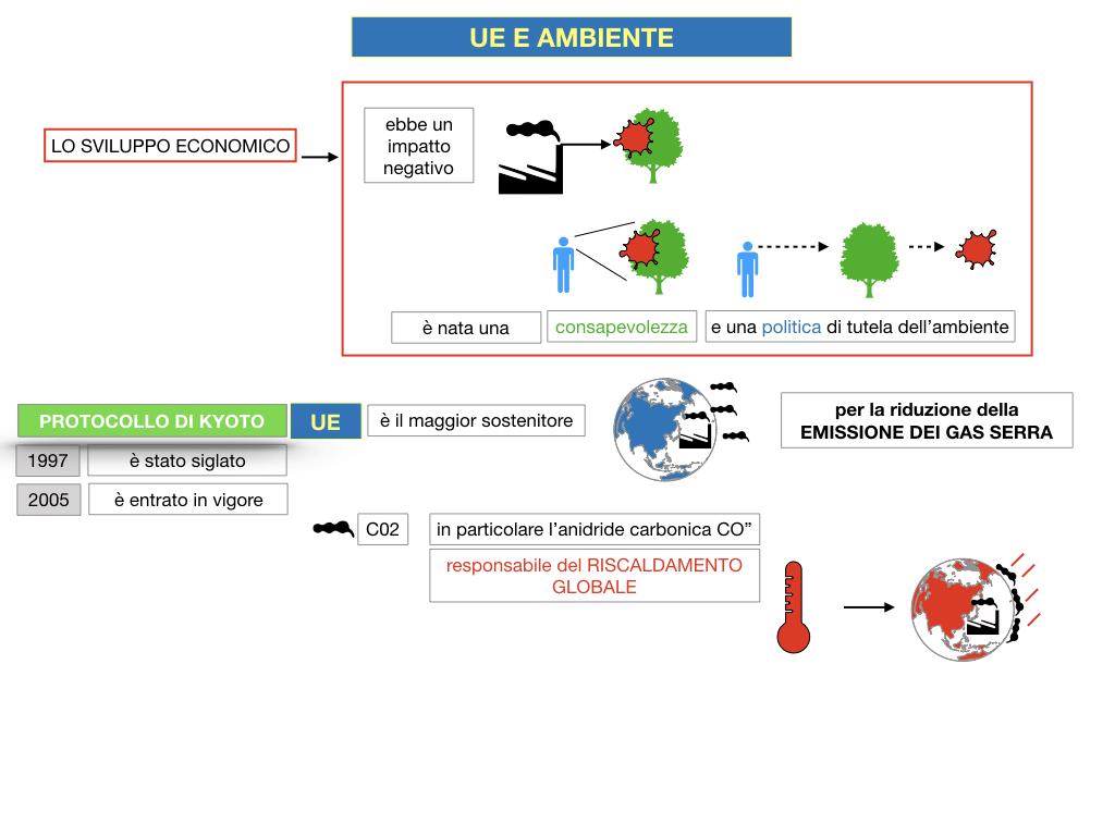 5. L'UNIONE EUROPEA E L'AMBIENTE_SIMULAZIONE.023
