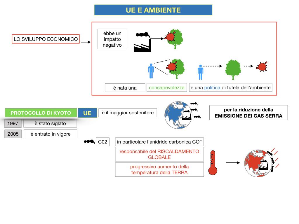 5. L'UNIONE EUROPEA E L'AMBIENTE_SIMULAZIONE.024