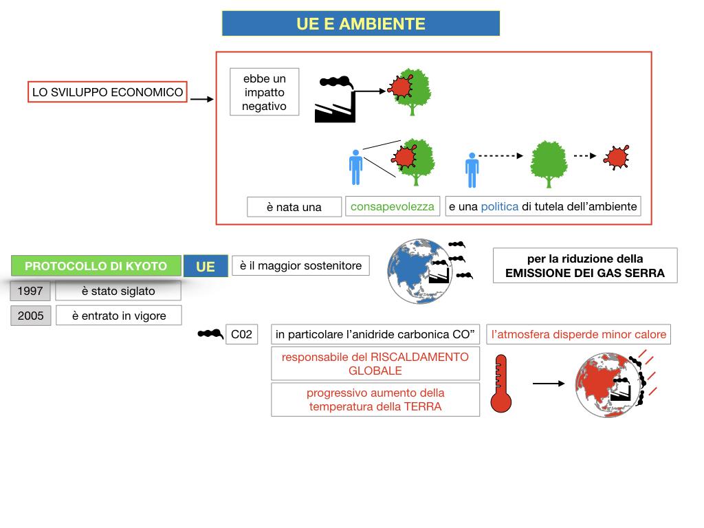5. L'UNIONE EUROPEA E L'AMBIENTE_SIMULAZIONE.025