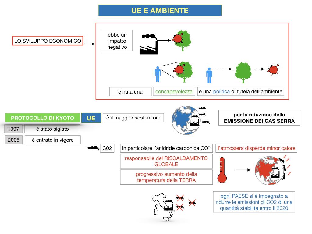 5. L'UNIONE EUROPEA E L'AMBIENTE_SIMULAZIONE.026