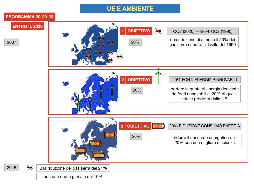 5. L'UNIONE EUROPEA E L'AMBIENTE_SIMULAZIONE.039