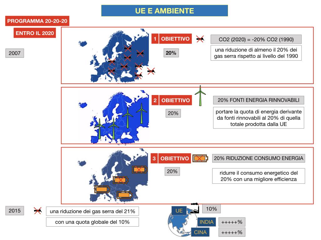5. L'UNIONE EUROPEA E L'AMBIENTE_SIMULAZIONE.041