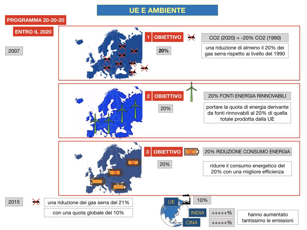 5. L'UNIONE EUROPEA E L'AMBIENTE_SIMULAZIONE.042