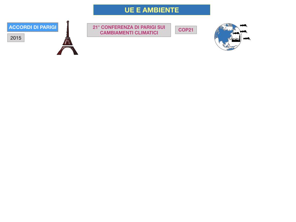 5. L'UNIONE EUROPEA E L'AMBIENTE_SIMULAZIONE.060