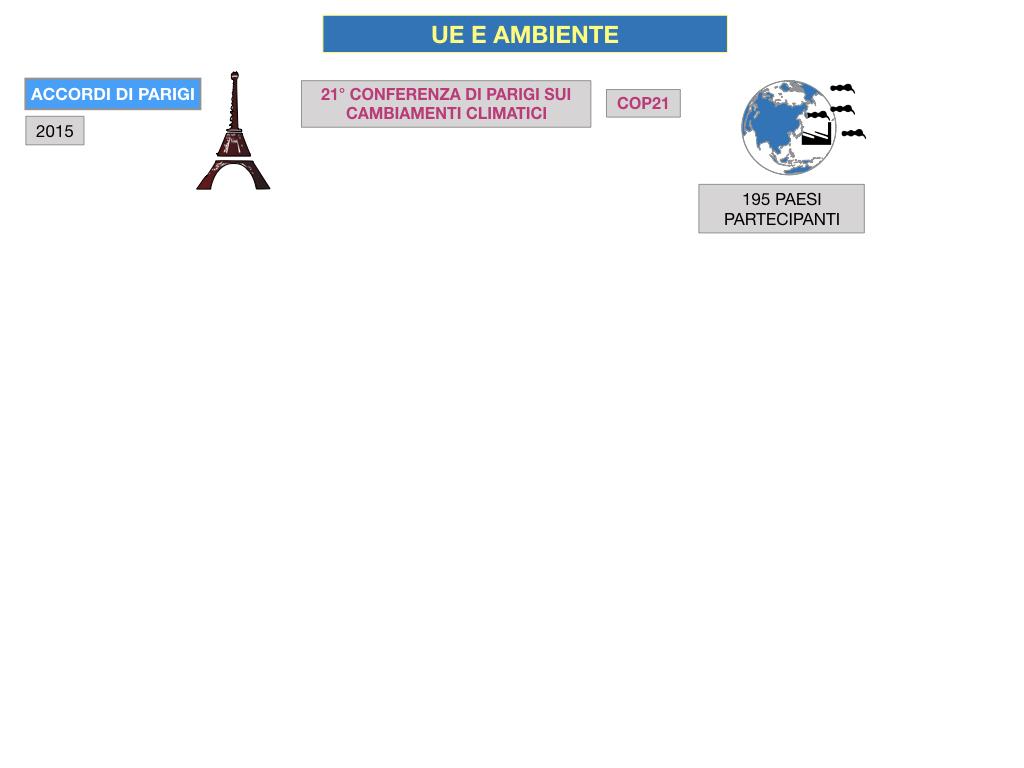 5. L'UNIONE EUROPEA E L'AMBIENTE_SIMULAZIONE.061