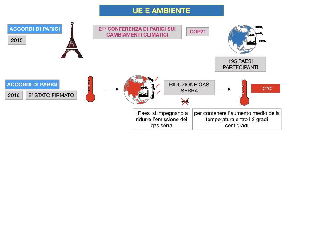 5. L'UNIONE EUROPEA E L'AMBIENTE_SIMULAZIONE.064