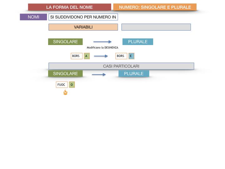7. 2.GRAMMATICA_NOMI_FORMA_NUMERO_SIMULAZIONE.030