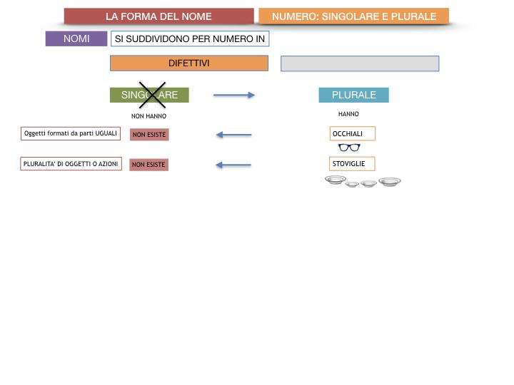 7. 2.GRAMMATICA_NOMI_FORMA_NUMERO_SIMULAZIONE.059