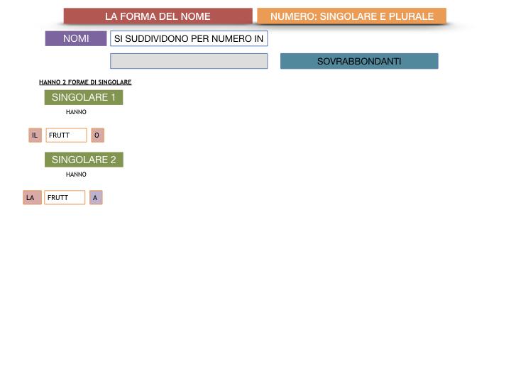 7. 2.GRAMMATICA_NOMI_FORMA_NUMERO_SIMULAZIONE.104