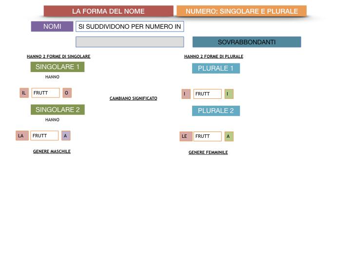 7. 2.GRAMMATICA_NOMI_FORMA_NUMERO_SIMULAZIONE.108