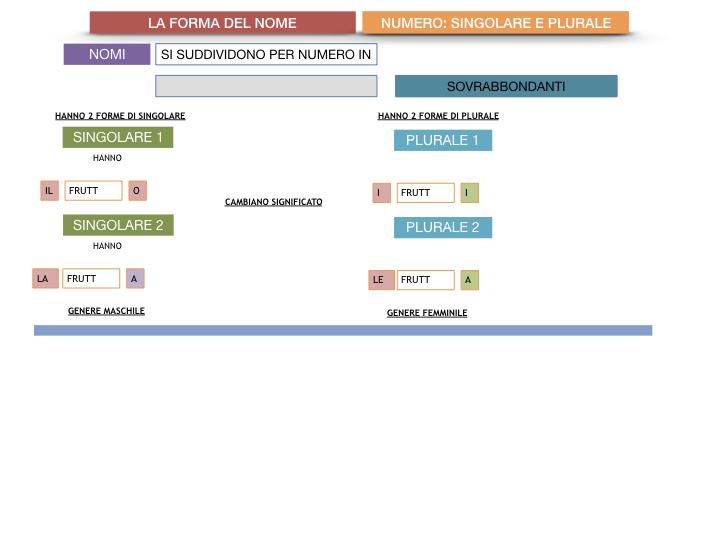 7. 2.GRAMMATICA_NOMI_FORMA_NUMERO_SIMULAZIONE.109
