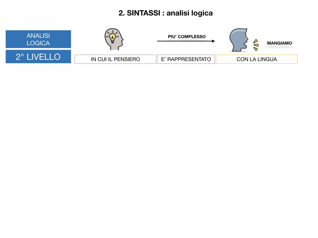ANALISI LOGICA_1MEDIA_LEZ.1_SIMULAZIONE.101