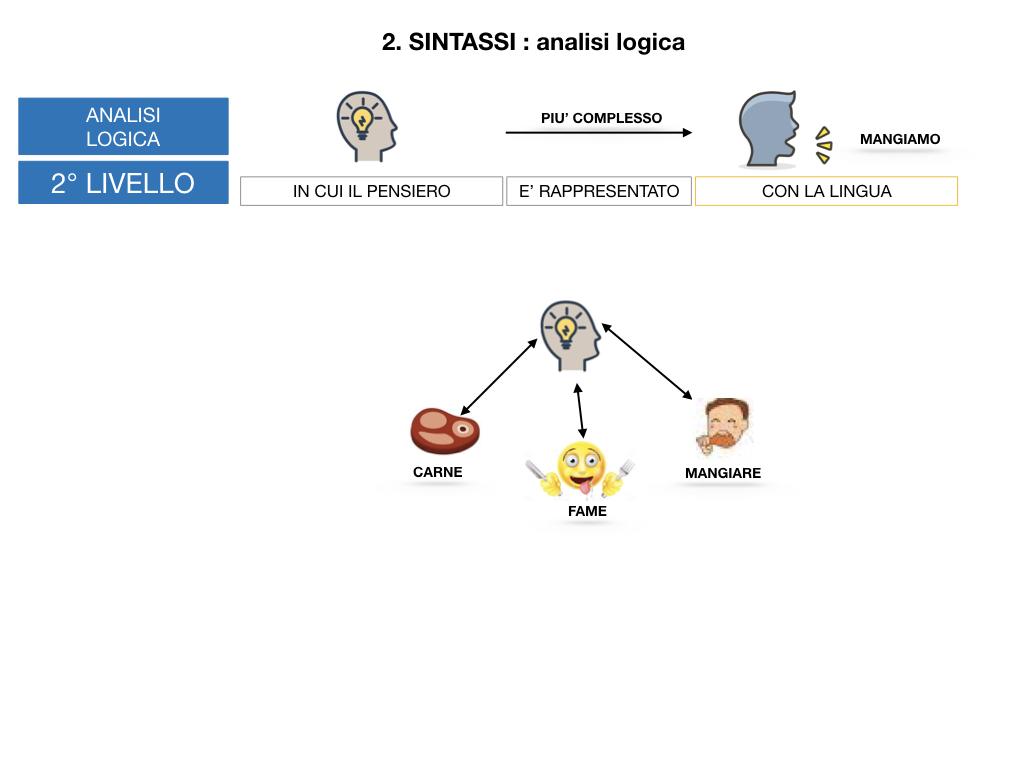ANALISI LOGICA_1MEDIA_LEZ.1_SIMULAZIONE.104