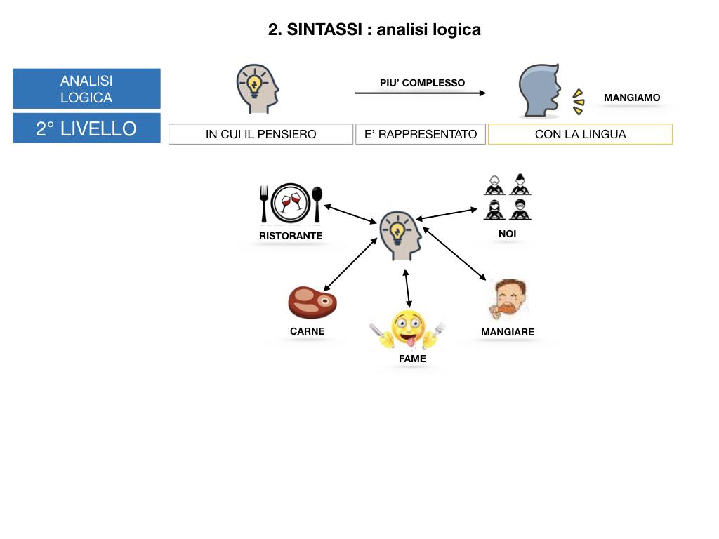 ANALISI LOGICA_1MEDIA_LEZ.1_SIMULAZIONE.106
