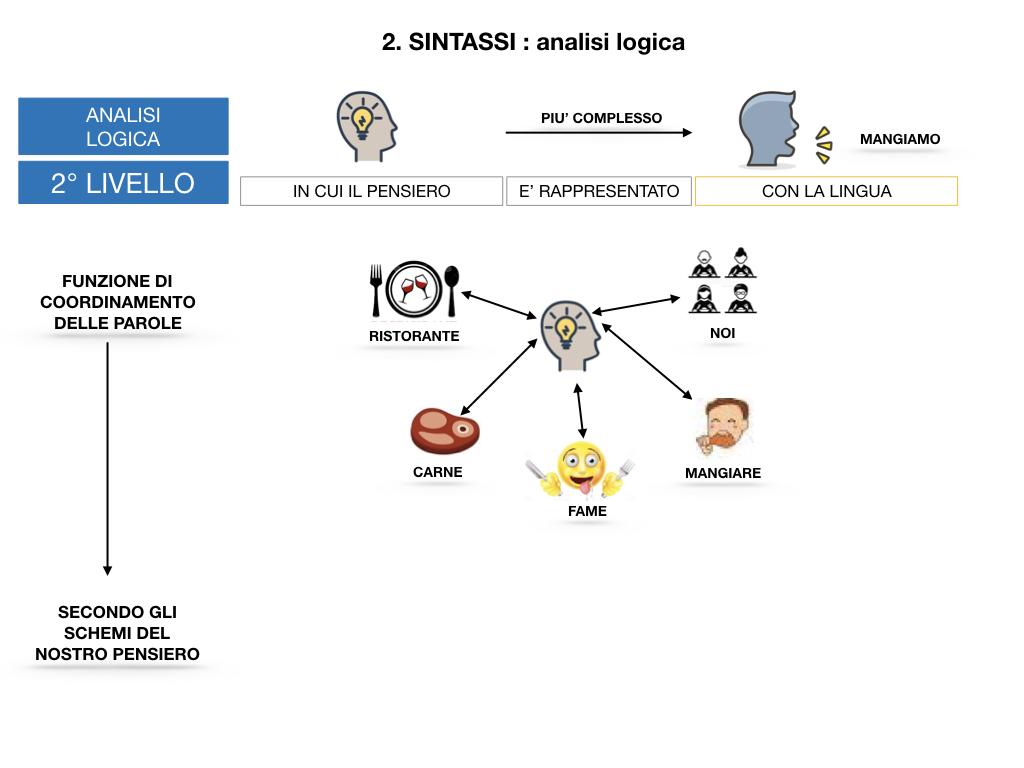 ANALISI LOGICA_1MEDIA_LEZ.1_SIMULAZIONE.108