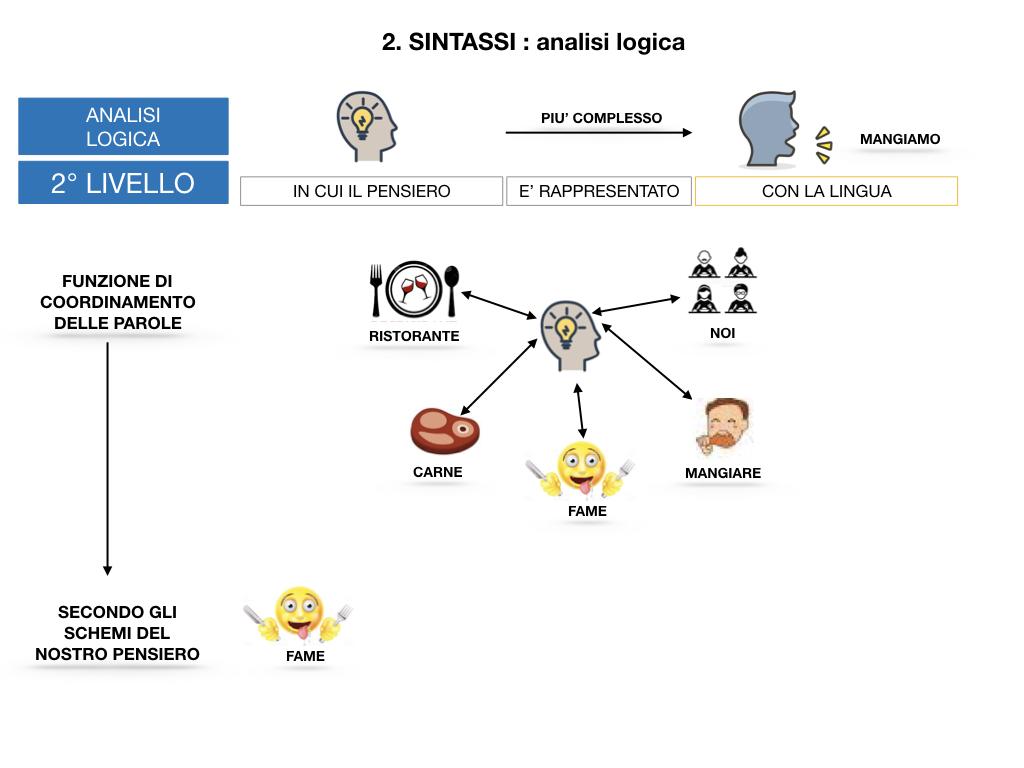 ANALISI LOGICA_1MEDIA_LEZ.1_SIMULAZIONE.109
