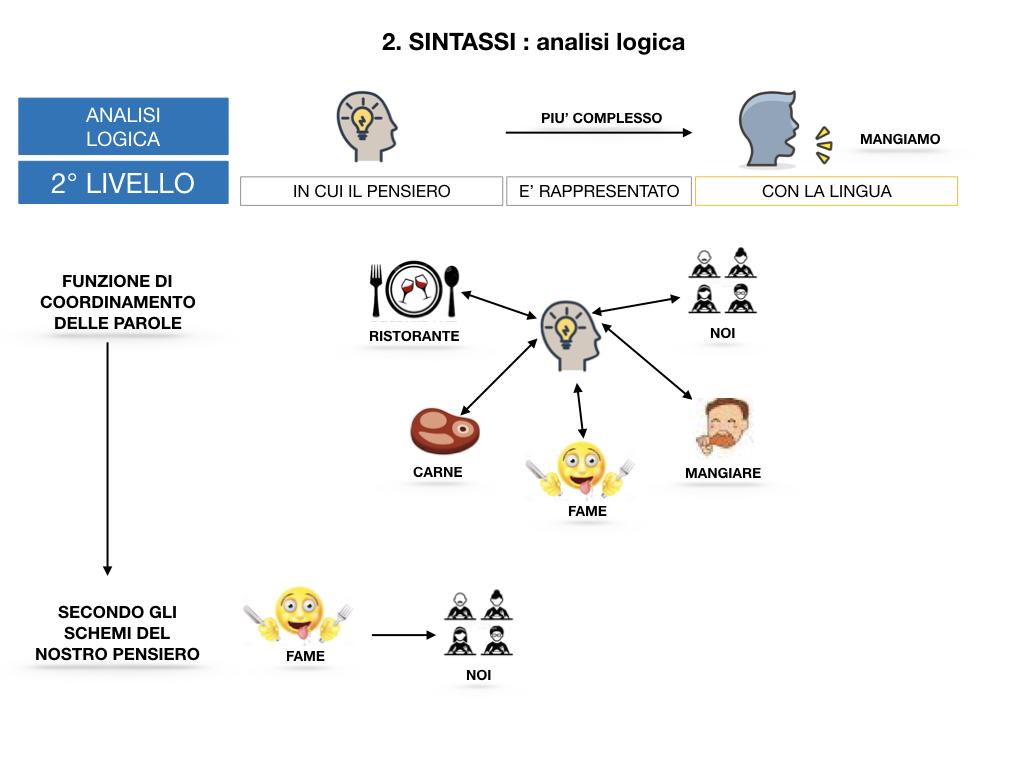 ANALISI LOGICA_1MEDIA_LEZ.1_SIMULAZIONE.110