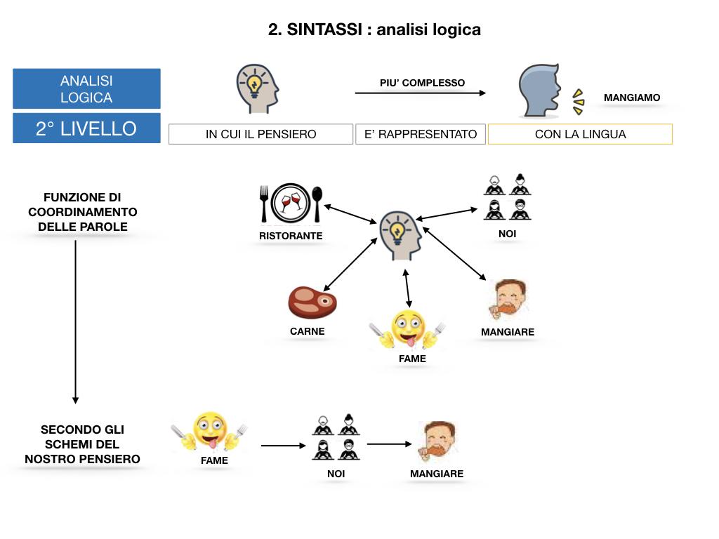 ANALISI LOGICA_1MEDIA_LEZ.1_SIMULAZIONE.111