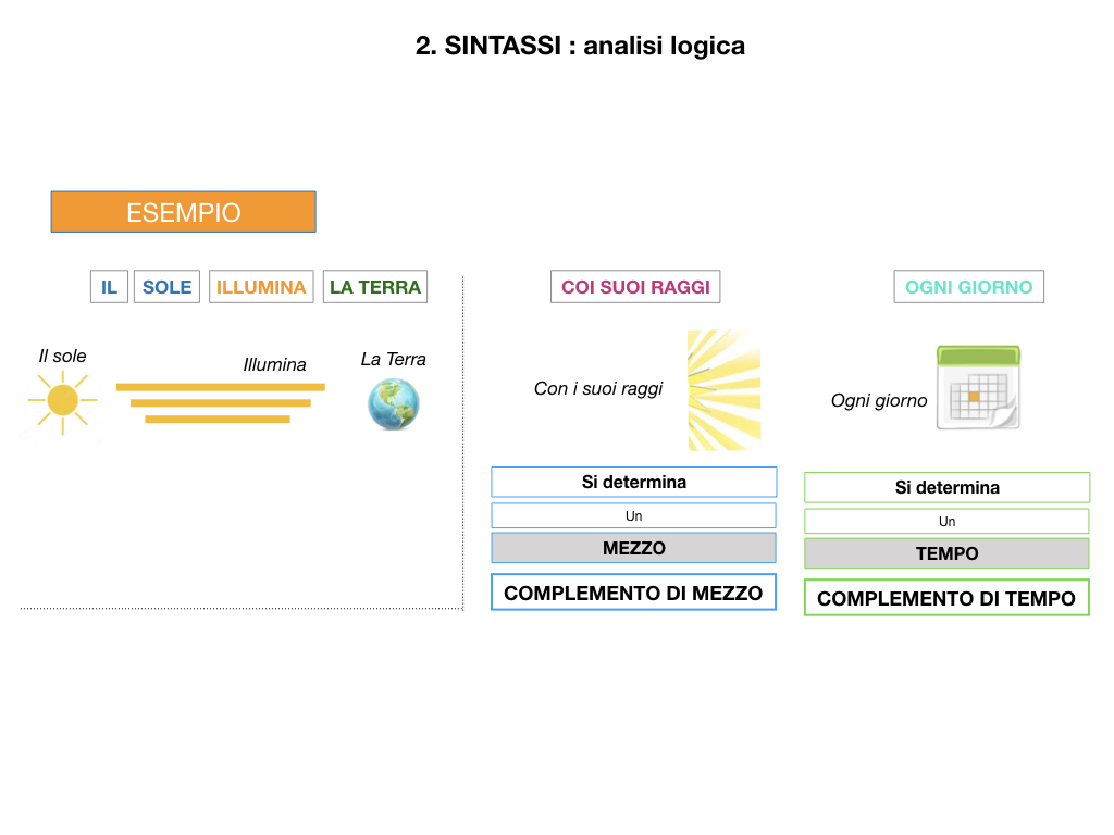 ANALISI LOGICA_1MEDIA_LEZ.3_SIMULAZIONE .062