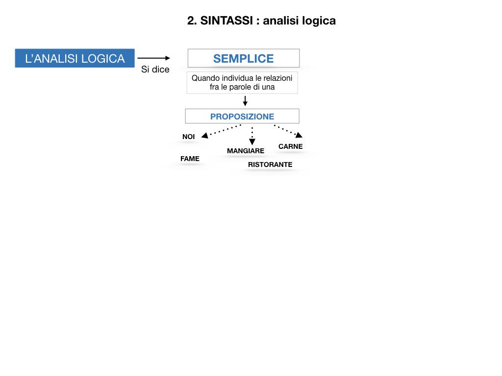 ANALISI LOGICA_1MEDIA_LEZ.4_SIMULAZIONE.006