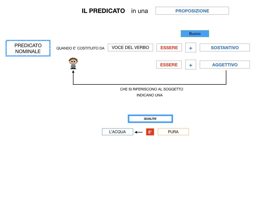 ANALISILOGICA_1MEDIA_LEZ.5_SIMULAZIONE.110
