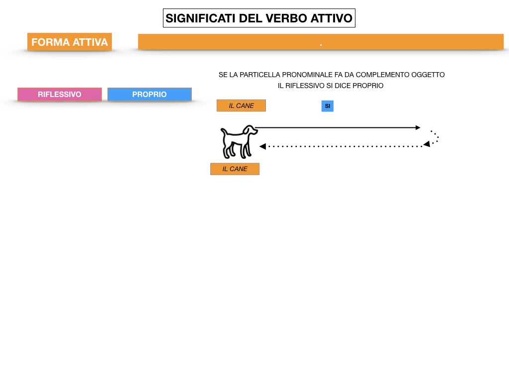 ANALISILOGICA_1MEDIA_LEZ.7_SIMULAZIONE.106