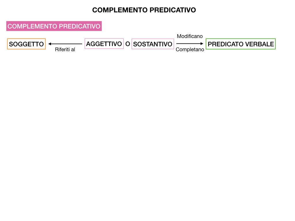 ANALISI_LOGICA_COMPLEMENTO_PREDICATIVO_SIMULAZIONE.002