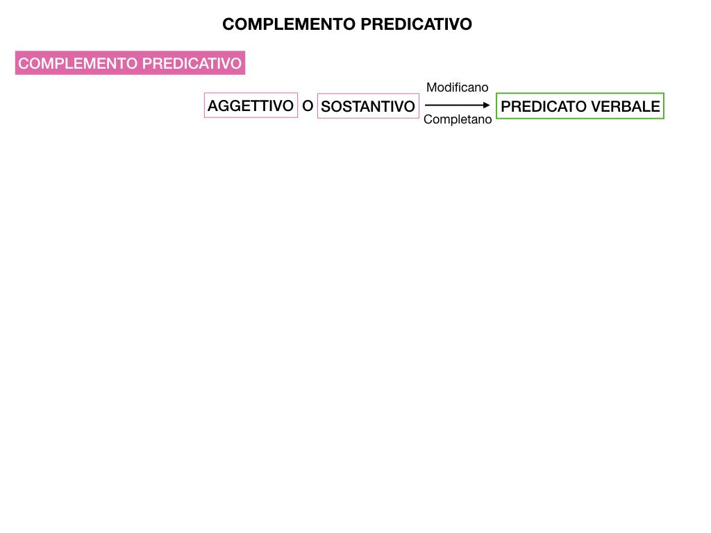 ANALISI_LOGICA_COMPLEMENTO_PREDICATIVO_SIMULAZIONE.003